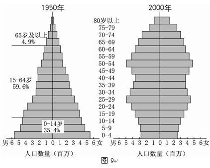 人口老龄化_1950的人口自然