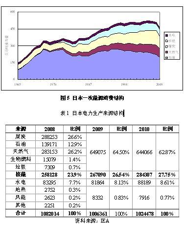 :日本的一次能源消费结构和电力供应结构