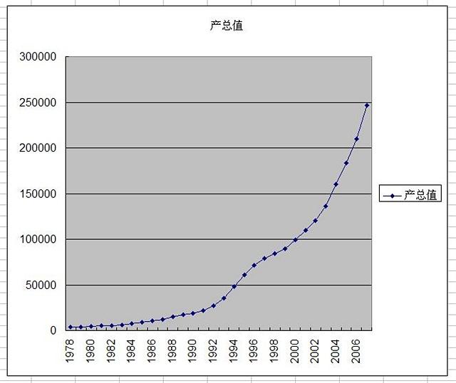 中国gdp经济增长图_中国人口和gdp数据