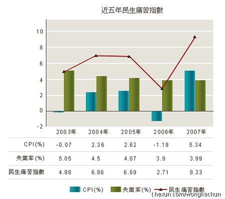 香港人口指数_香港位置 人口 生活指数