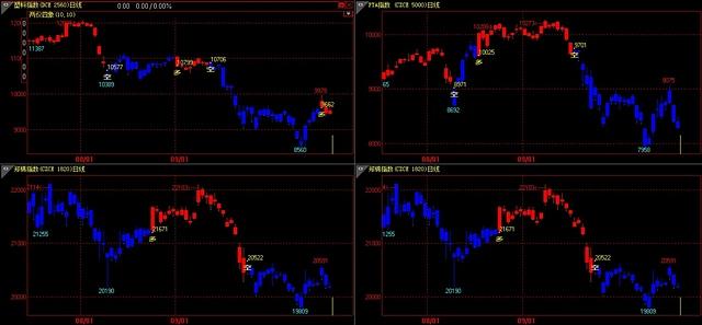天天基金商品趋势信号 2011 11 02